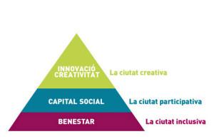 piramide_eixos_tematics_ca