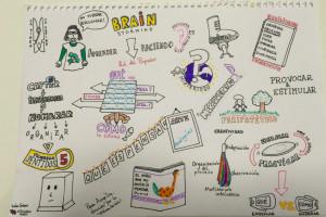 mapa visual Juán - escuela IDEO